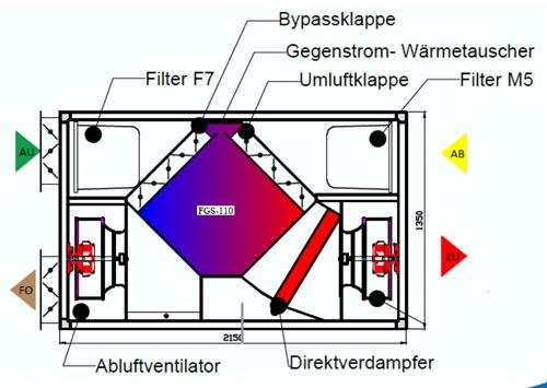 Skizze des Lüftungssystems innerhalb der Lüftungsgeräte