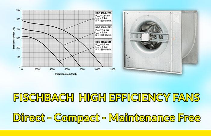 Fischbach High Efficiency Fan