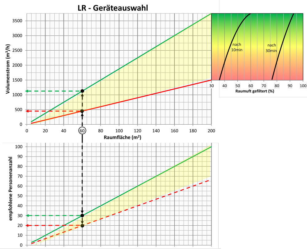 Fischbach Luftreiniger Geräteauswahl Diagramm