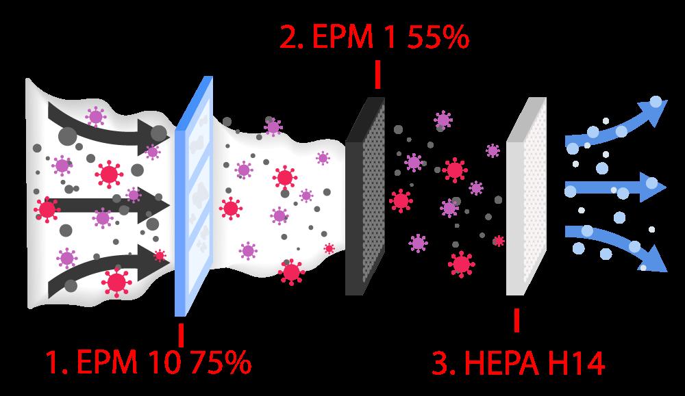 Luftreiniger Filterprozess mit Filterstufen