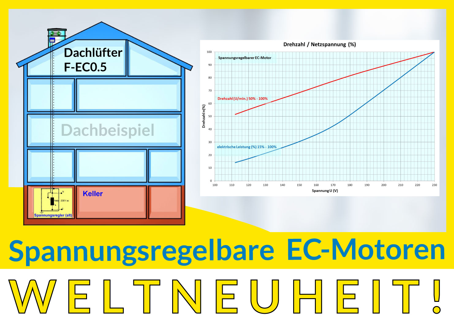 Spannungsregelbare EC-Motoren